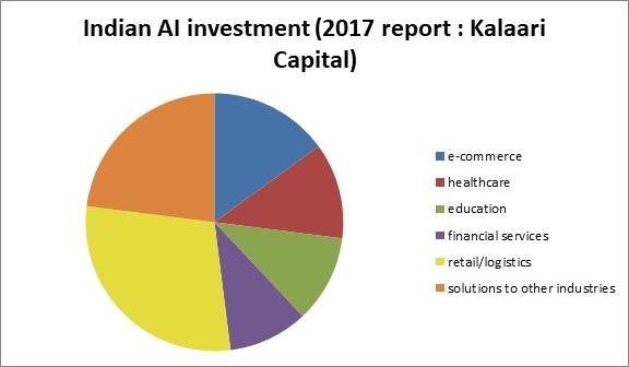 Indian Enterprises Vs  Global Investment in AI | DigitalCIO